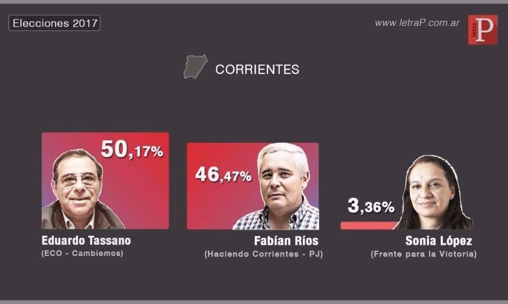 Macri felicitó al candidato de Cambiemos que triunfó en Corrientes